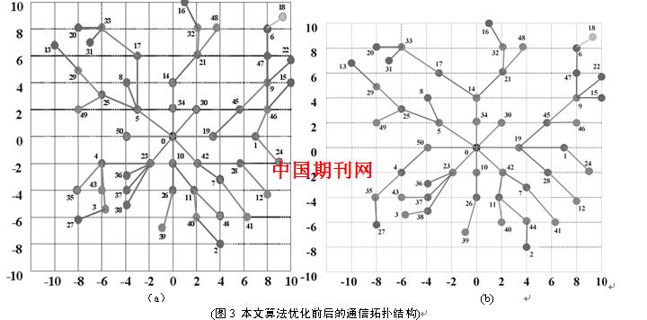 基于低压电力线载波通信的智能电表自组网方法研究