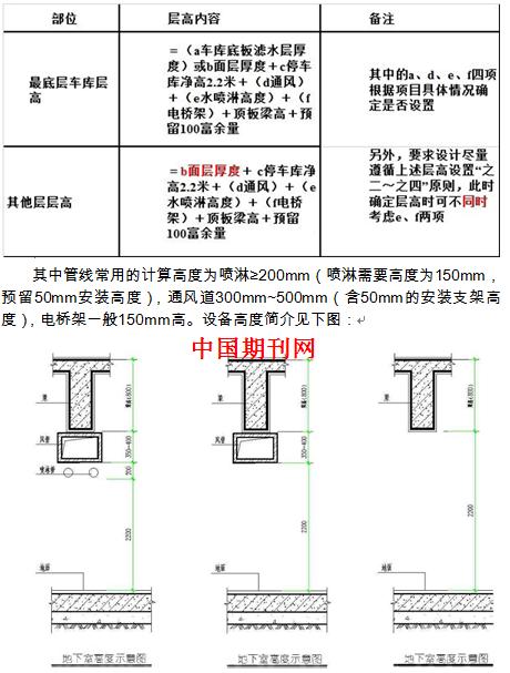 地下室结构限额设计及优化方法