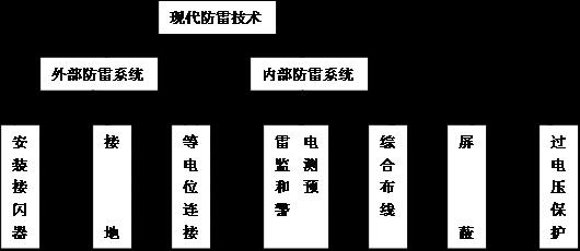 广西地凯科技有限公司 广西南宁 530003 摘要:高层建筑的特点是建筑面积大,并且电梯多、水泵多、消防设备多,一旦被雷电袭击或起火,损失将很严重,救助也很困难,所以高层建筑的防雷系统的可靠与否极为重要。本文结合防雷工程的相关理论,主要分析了高层建筑防雷系统工程施工质量的控制要点,旨在为提高防雷系统施工质量提供参考。 关键词:高层建筑;防雷系统;施工质量;控制 前言 高层建筑防雷系统工程的质量直接关系着建筑物的防雷效果及建筑物的外观和实用性,间接影响了人们的生命财产安全。随着人们中雷电防护认识的不断深入,