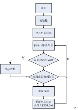 kbl406为全桥式整流模块,经lm2577和lm2576两级稳压后得到12伏的直流