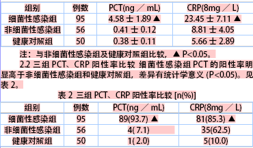 血清降钙素原与c反应蛋白在感染性疾病诊断价值的