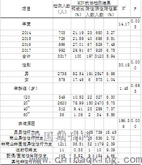 治疗梅毒的中药_长沙治疗梅毒需要多少费用呢-
