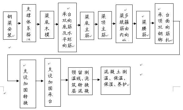 模板支架搭设流程_转换层碗扣钢管支撑体系及模板施工技术探讨--中国期刊网