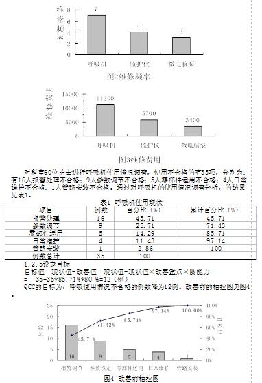 呼吸科品管圈 图文_品管圈模式在ICU呼吸机安全管理中的应用--中国期刊网