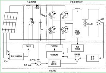 光伏电池96v~128v直流经过dc-dc升压变换器