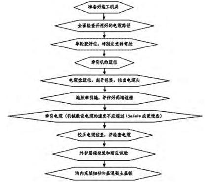 树木离房屋的距离规定