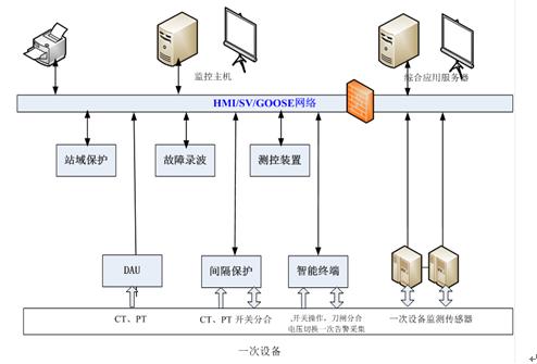 电网规划设计技术原则