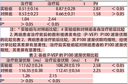 在我们的观察中发现,实验组和对照组的(p-vep)p100波
