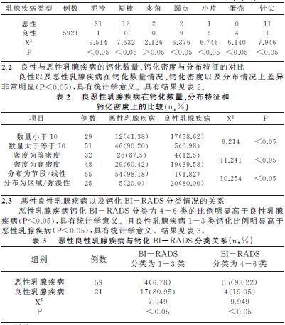 表1 乳腺良性病变以及恶性病变的钙化形态特征比较(n,%)