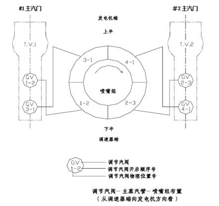 而在采用顺序阀控制的负荷调节阶段图片
