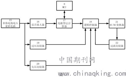 预估电池的健康状态趋势,剩余荷电容量及使用寿命;4)通过均衡控制电路