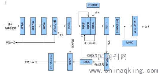 plc在污水处理厂自动控制系统中的应用