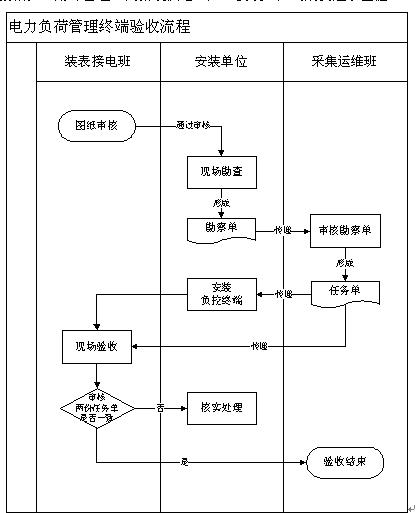 按《西安供电局客户电气设计图纸电能计量装置审查
