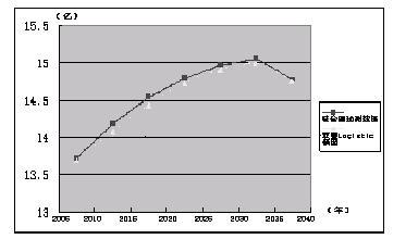 人口增长_人口 增长速度
