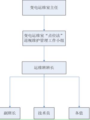 """3.1 运维班组""""点位法""""巡视维护管理组织机构(见图2)"""