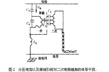 根据结构原理的不同可以分为电磁式电压互感器和电容