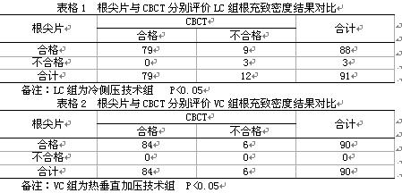 病变钢琴谱简谱数字-CBCT 与数字根尖片对比评价根管充填致密度的