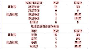 医生跟护士的关系_标准预防措施对医务人员职业暴露的重要性--中国期刊网