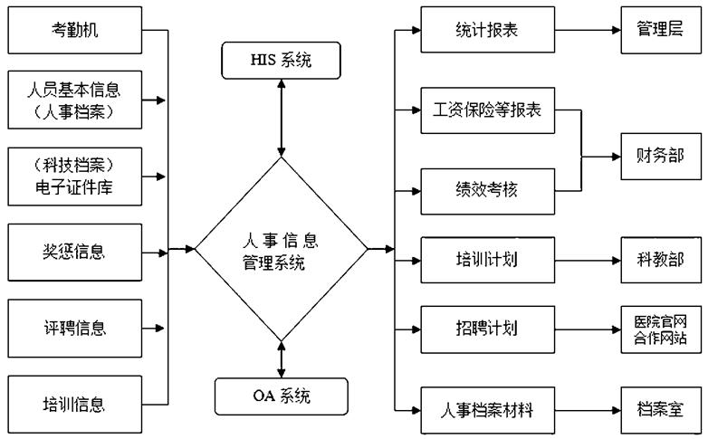 信息系统设计的步骤