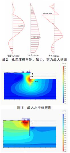 深基坑围护有限元模拟分析