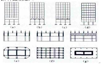 分析高层建筑梁式转换层结构设计原理及其应用图片