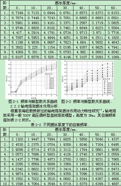 输电塔架的动力特性分析