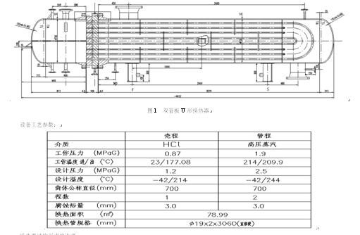 (江苏德邦工程有限公司 南京 211153) 摘要:换热器是炼油、化工行业生产中的重要设备,针对双管板U型换热器的设计实例,对设计过程中换热器结构、型式、选材、强度计算及检验进行介绍。 关键词:换热器 双管板 设计 检验 引言: 换热器作为一类重要的化工特种设备,被广泛应用于炼油、化工行业中,据统计,换热器占总设备量和设备投资的40%左右【1】。换热器的主要作用是维持或改变介质的操作温度或相态,从而使热量在不同温度的介质之间进行传递,以达到工艺操作的要求。换热器结构型式有很多种,虽然管壳式换热器在传热效率