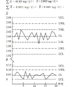 原子吸收分光光度法测定工业废水中的镍含量