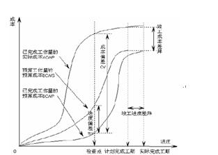 目标成本控制法_浅谈建筑工程全过程成本控制理--中国期刊网