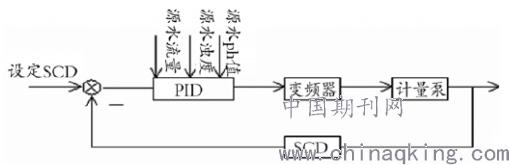 根据设计,供水系统一般采用一台变频器控制三台机组.