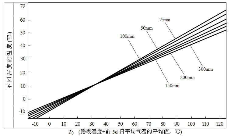 广州诚安路桥检测有限公司 1.前言 贝克曼梁测定路基路面的回弹弯沉,可用以评定路基路面的整体承载能力,以供路面结构设计使用;另外,贝克曼梁法是现今广东省内对各级公路工程交竣工质量检验的仲裁方法。 由于沥青混合料对温度敏感度较高,在弯沉检测期间路面温度对测试结果有明显的影响,按《公路工程质量检验评定标准》(JTG F80/1-2004)规定,对厚度小于或等于5cm时,或路表温度在20±2范围内,可不进行温度修正,除此以外应按下列公式进行修正: L20=LT×K 式中,K 为温度修
