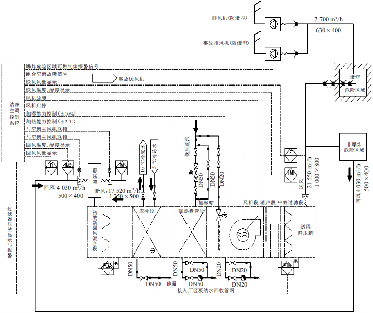 药厂厂房洁净空调系统设计