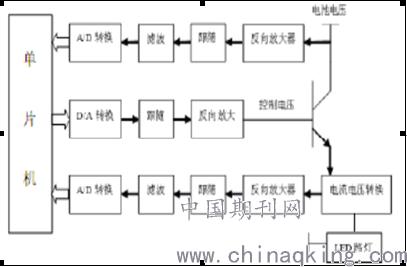同时,蓄电池的电压也通过反向放大,跟随器,滤波器之后,由 a/d 转换