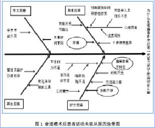 呼吸科品管圈 图文_品管圈活动对食道癌患者术后早期下床活动依从率的影响--中国 ...
