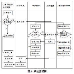 2系统流程设计系统流程图如图1所示.基于plcv系统的机械手控制系统图片