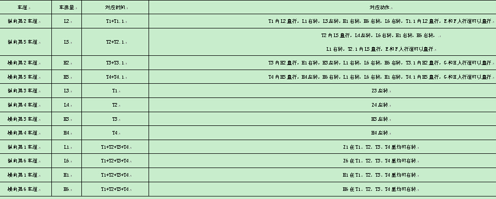 刘景平 卜亚洲 杨小军 颜志坦   东莞麦可龙医疗科技有限公司 523656   摘要:当今中国的汽车飞速发展,私家车也前所未有的达到高峰,面对固定道宽的公路。不断飞速增量的汽车与有限的公路宽度的矛盾就迅速明显起来,目前最重要的就是努力调和现有资源进行最大程度的整体调度,尽可能的提高汽车行驶的顺畅度。本文即为解决此问题而设计的智能交通信号灯系统,通过实时监控,对车流量实时采集,通过CPU调度中心进行智能调控,进行智能信号灯的交替变化,而给予驾驶者一个有效的实施导向,从而使汽车流进行最大程度的行驶顺畅度。