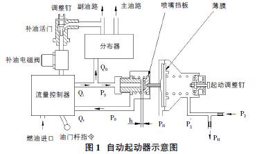 自动起动器功能单一,仅按照压气机出口压强对发动机起动供油量进行