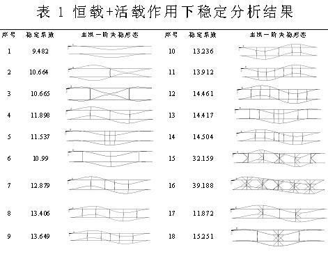 跨度四等分点处的横撑可以进一步使两个半波向量转化
