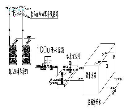 细水雾灭火系统由哪些主要部件组成答:由水源(储水池,储水箱,储水瓶)