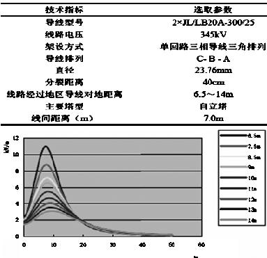 3db(μv/m),满足《高压交流架空送电线路无线电干扰限值》(gb 15707