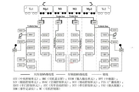 地铁车辆网络控制系统的设计及实现