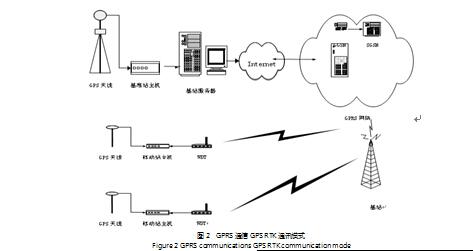 gprs通信技术在gps rtk输电线路测量中的应用研究