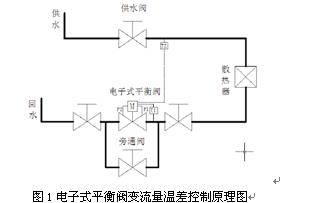 浅谈平衡阀在暖通空调管路系统中的应用[j].图片