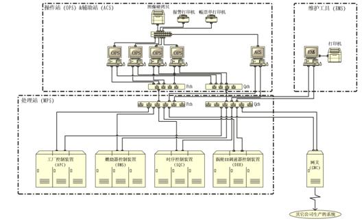 分析发电厂dcs控制系统的应用