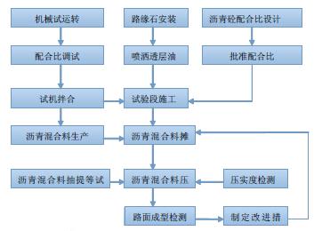 渠道硬化施工组织设计