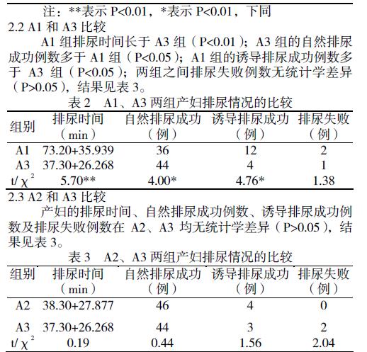 导尿及留置尿管的护理进展[j]