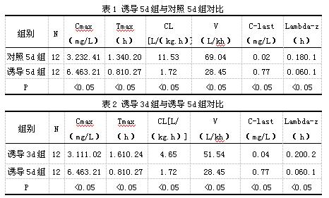 各个组兔子用药分别为:(1)对照3d组:首先利用浓度为2%的羧甲基纤维素