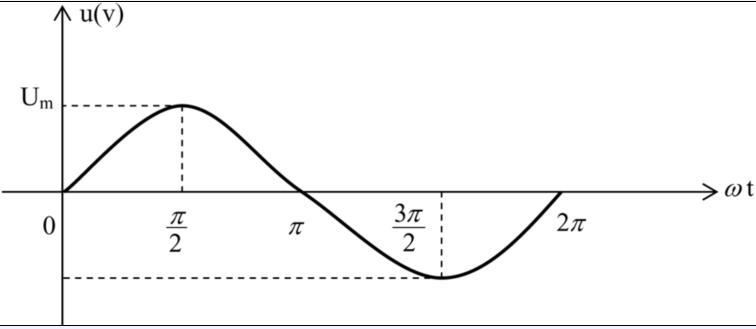 """""""五点法""""画正弦交流电波形图"""