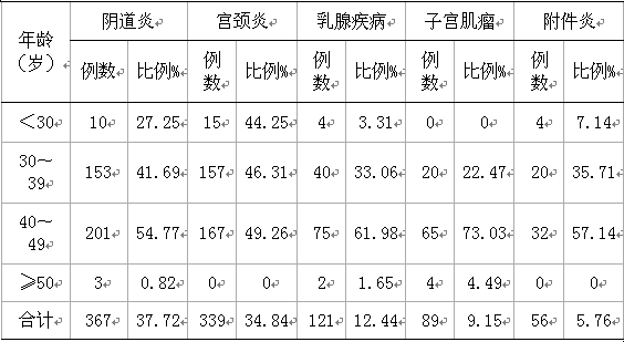 妇科病宫颈囊肿_1693例已婚妇女妇科病普查情况分析--中国期刊网