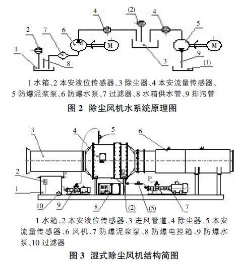 排污泵联动系统设计电路图
